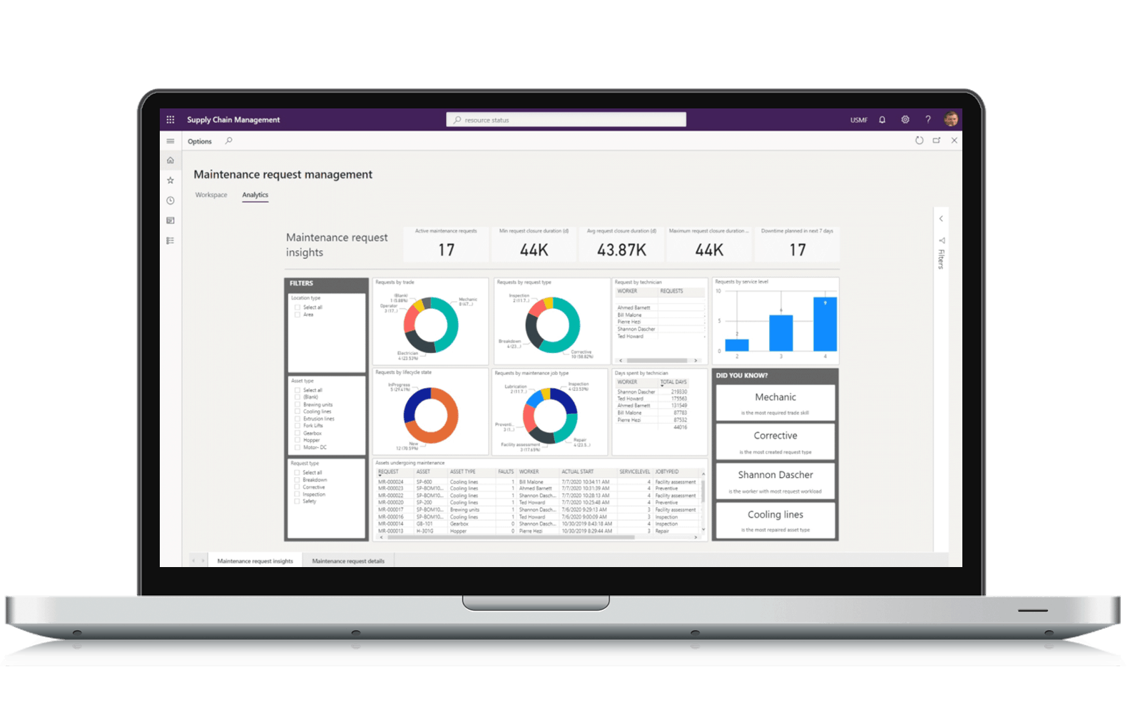 Dynamics 365 Manufacturing Supply Chain Management