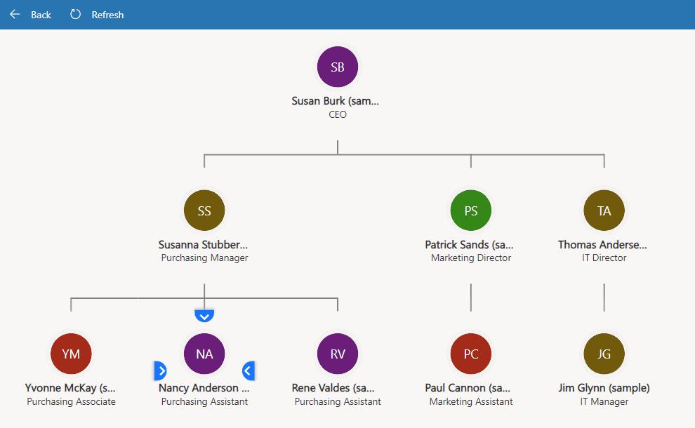 live org chart d365 sales