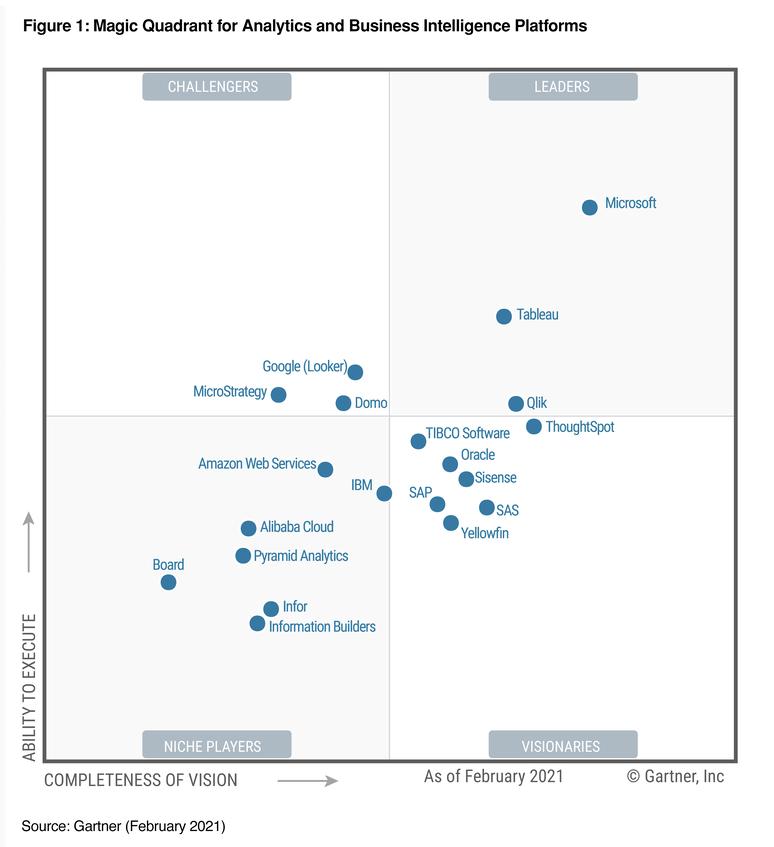 bi and analytics gartner magic quadrant
