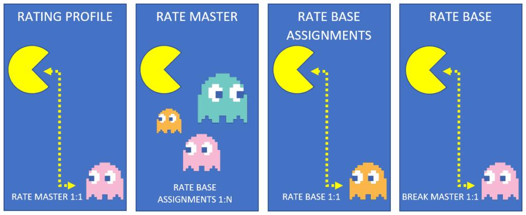 tms rates dynamics 365