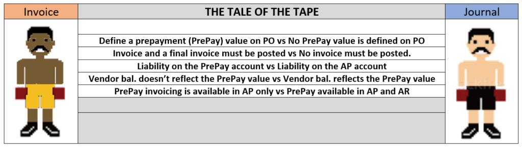 invoice vs journal dynamics 365 vendor pre-payment