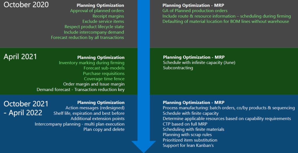 Dynamics 365 Master Planning