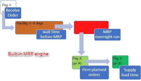 production planning dynamics 365